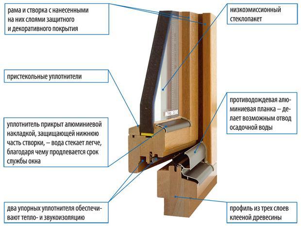 Как сделать окно деревянно
